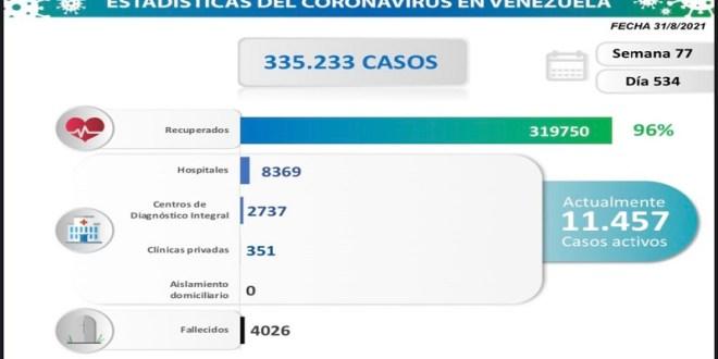 MÁS DE 11 MIL CASOS ACTIVOS / Venezuela registra 890 nuevos contagios de COVID-19 y 16 fallecidos