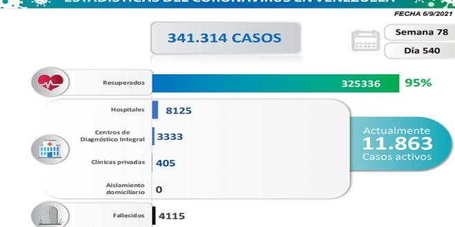 LARA 151 CASOS  EN EL DÍA 540 DE PANDEMIA / Venezuela registra 1.127 nuevos contagios comunitarios y 17 víctimas por Coronavirus