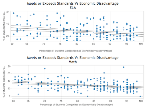 Test Scores For Economically Disadvantaged Students