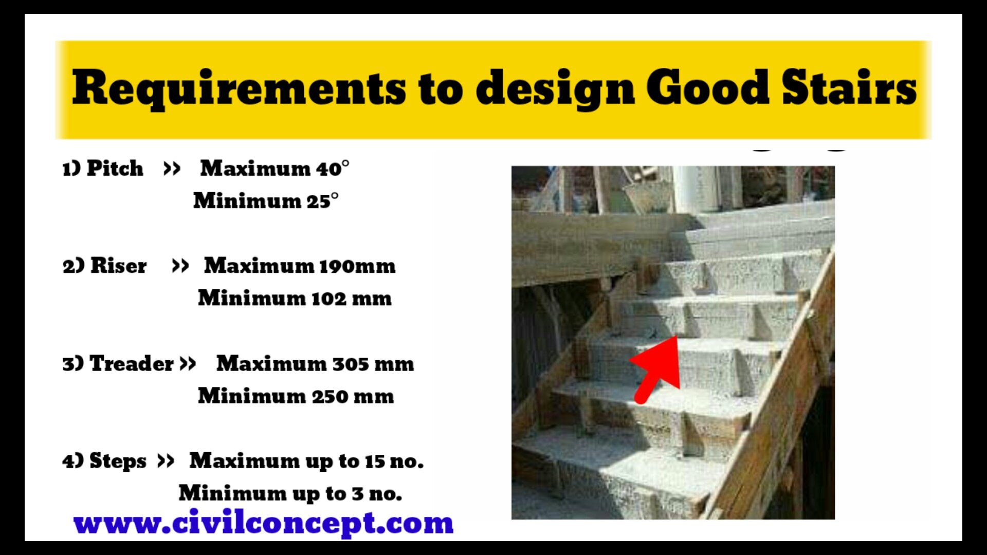 Requirement to design good stair staircase