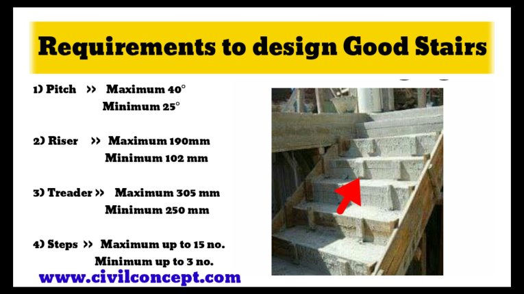 Requirement to design good stair staircase 1