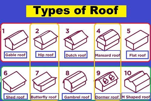 Types Of Roof Types Of Roof Materials Their Uses With Pictures