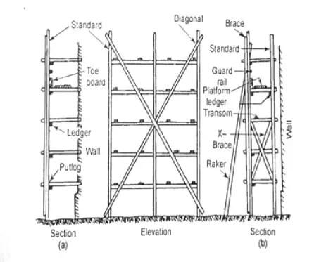 Mason's scaffolding or double scaffolding