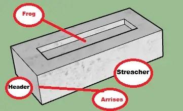 parts of bricks