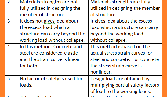 Difference between limit state method and working stress method