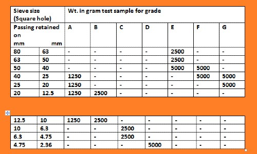 Grading of test sample (Table)