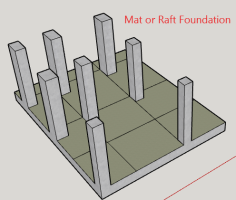 Raft foundation-mat foundation-types of foundation