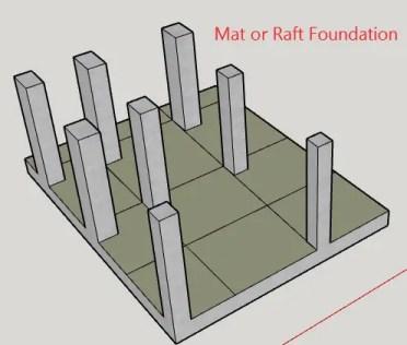 Raft foundation-mat foundation-types of foundation