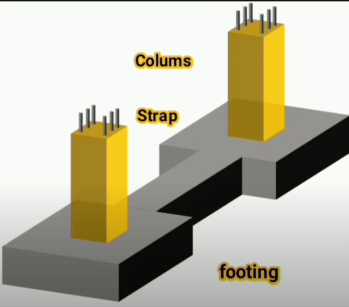 Types of shallow foundation