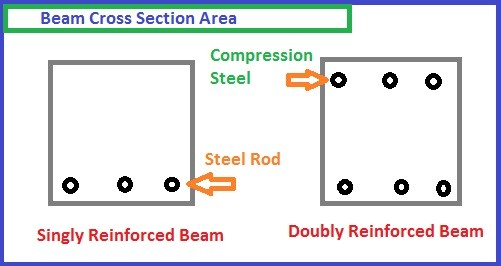 Doubly reinforced beam design- Step by Step