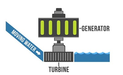 Types of Hydroelectric power plant   Hydropower plants
