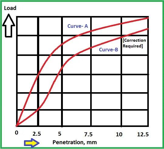 California bearing ratio test