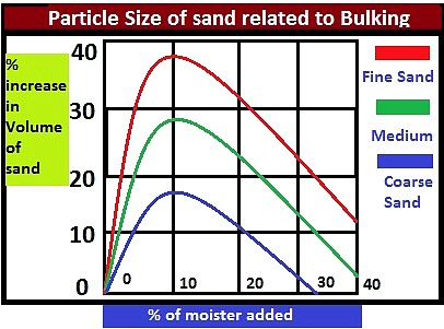 Bulking of sand - (Factor affecting, Significance, and Prevention)