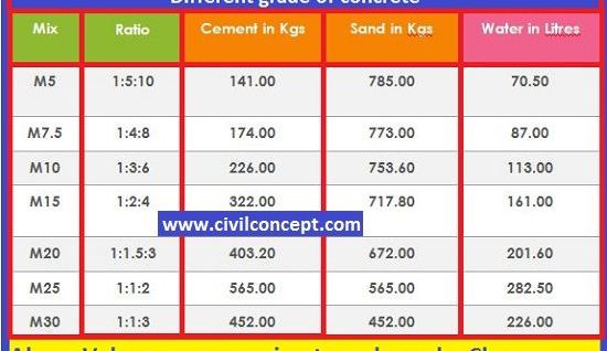 Water cement ratio formula