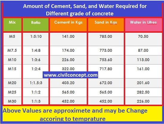 Water cement ratio calculation for different grade of concrete M15, M20