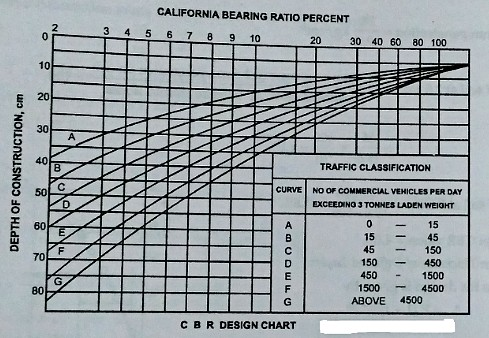 California bearing ratio test (CBR) - Procedure, formula, and Significance