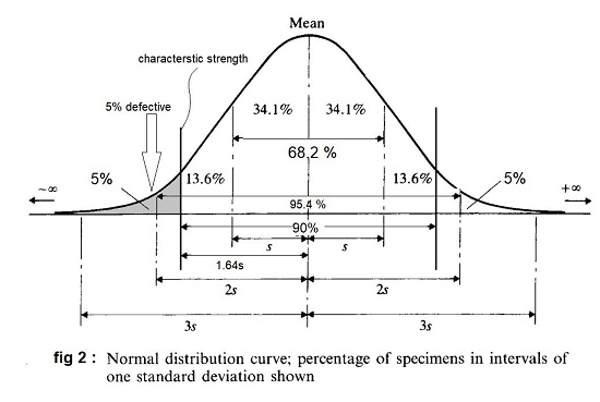 Characteristic strength of concrete- Formula, Uses, and calculation
