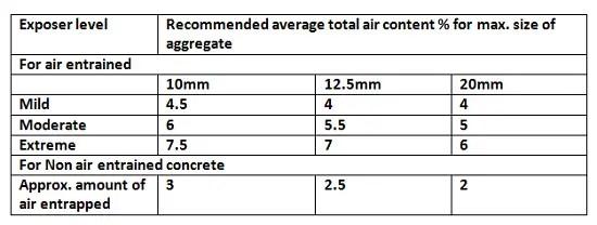 Lightweight concrete mix- Types, Preparation, Merit, and Demerit