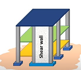What is shear wall Why and Where it is provided