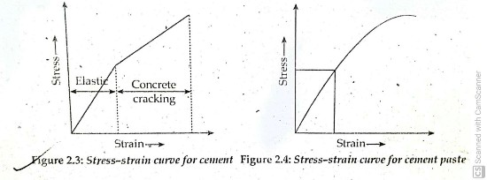 Three-phase system of Concrete- Role of the phase in concrete Strength