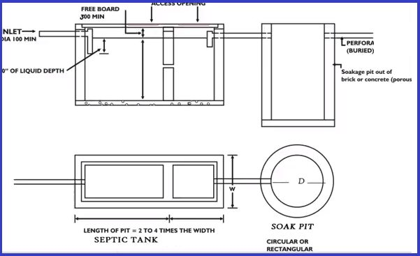 Soak pit design - Septic tank Design calculation (Step by Step)