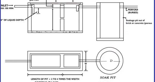 Soak pit design - Septic tank Design calculation (Step by Step)