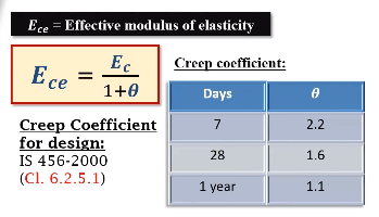 Calculate the Modulus of elasticity of concrete