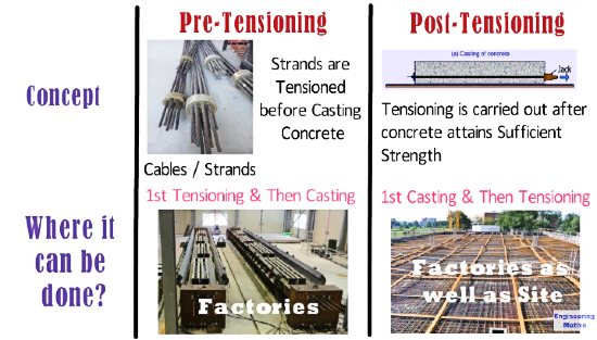 pre tensioning and post tensioning