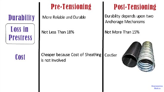 Different between pre tensioning and post tensioning  of concrete Structure