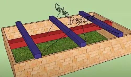 Beam vs Girder