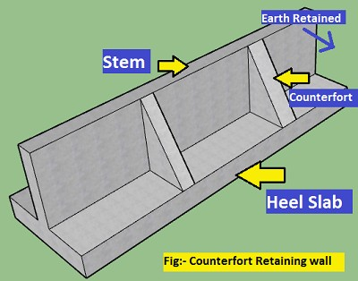 Counterfort retaining wall | Types, Parts, and Design