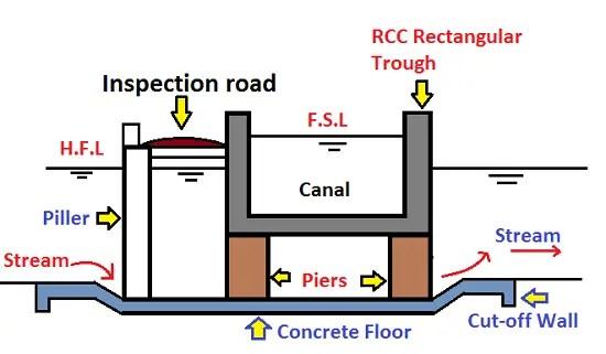 Cross Drainage Works   Syphon Aqueduct, Super passage, Canal Syphon