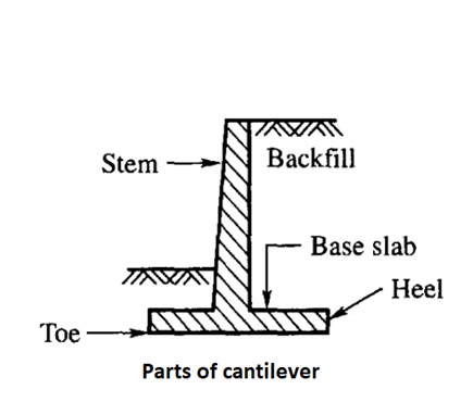 Cantilever retaining wall | Parts, Types, and Design of Cantilever Wall