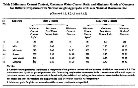 Water cement ratio for different grades of concrete, Grades of concrete   Mix proportion   Water cement ratio   Slump value
