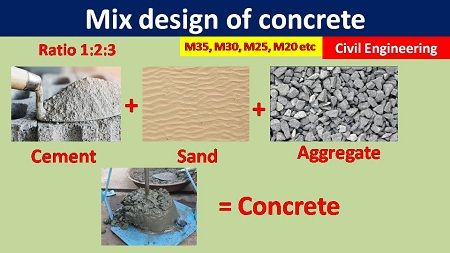 Mix design of concrete for Grade M35, M30, M25, and M20 using IS Code