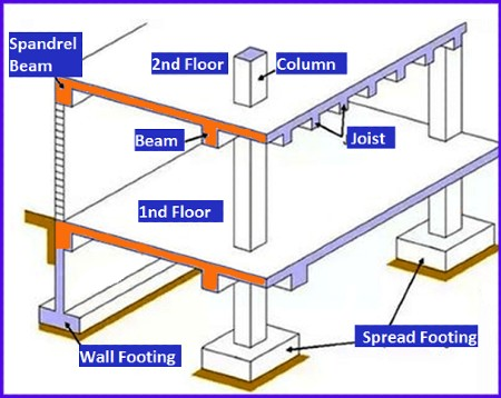 What is a spandrel beam | Advantages and Disadvantages