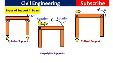 Types of support in beam and numbers of reaction