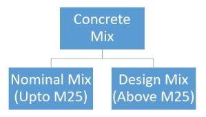 concrete mix types