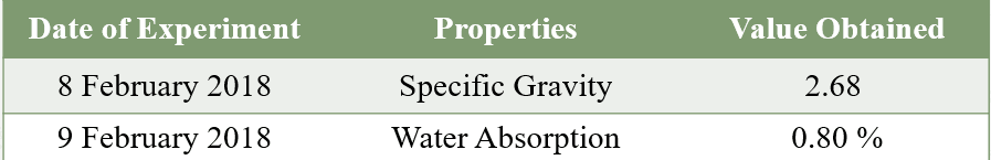Specific Gravity and Water Absorption test of Coarse Aggregate
