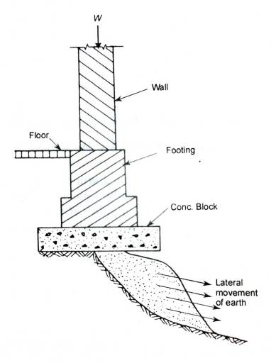 failure of foundation due to lateral-escape-of-soil-under-foundation