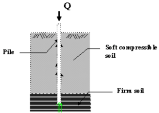 End bearing piles