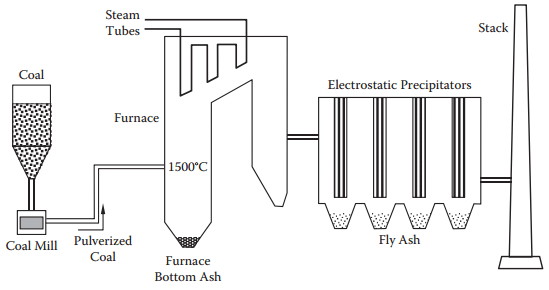 production of fly ash