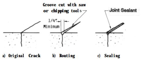 Repair of crack by muting and sealing