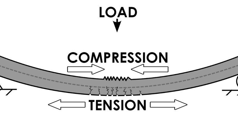 Portland Cement Concrete Ultimate Stress : Concrete in tension tensile strength of civil