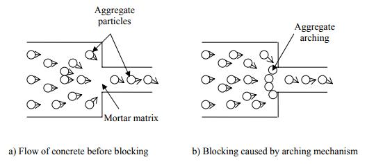Mechanism of blocking