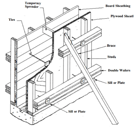 Typical Components of formwork