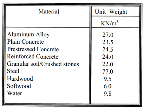 Material Unit Weights
