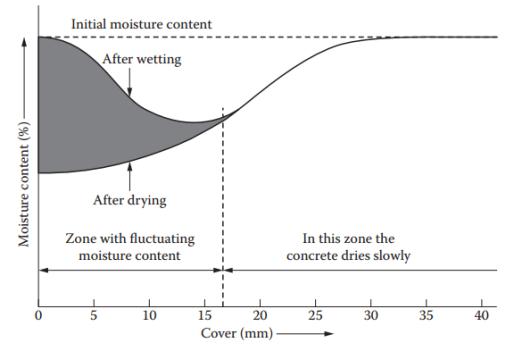 chloride ingress into concrete