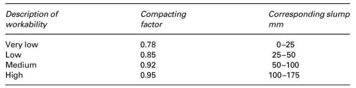 Workability and Compacting Factor