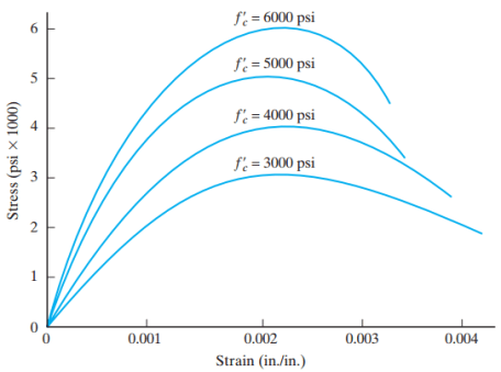 Typical stress–strain curves for concrete.